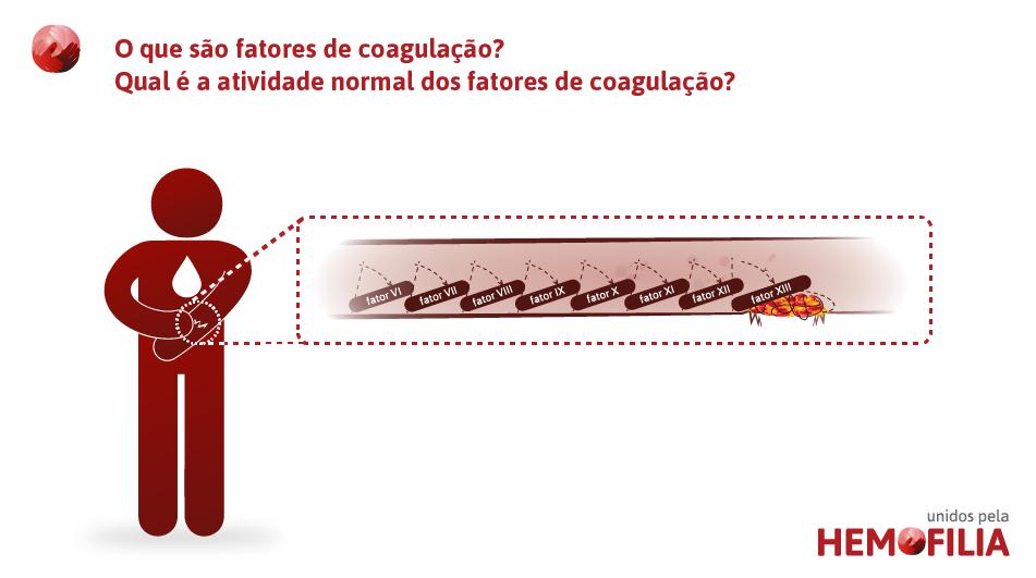 o-que-sao-fatores-de-coagulacao-qual-a-atividade-normal