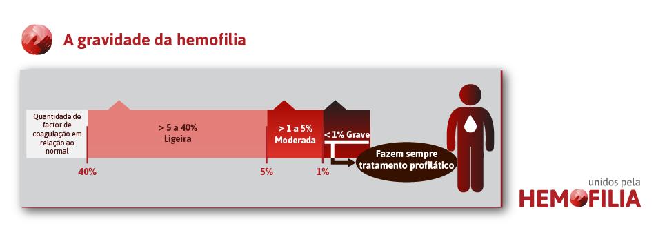 a-gravidade-da-hemofilia