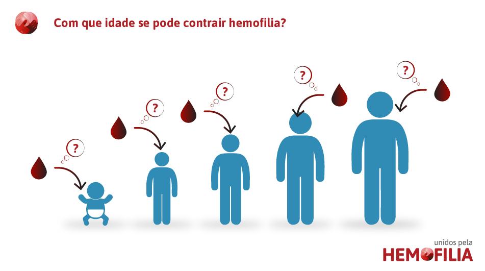 com-que-idade-se-pode-contrair-hemofilia