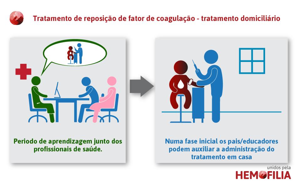 tratamento-de-reposicao-de-fator-de-coagulacao-tratamento-domiciliario