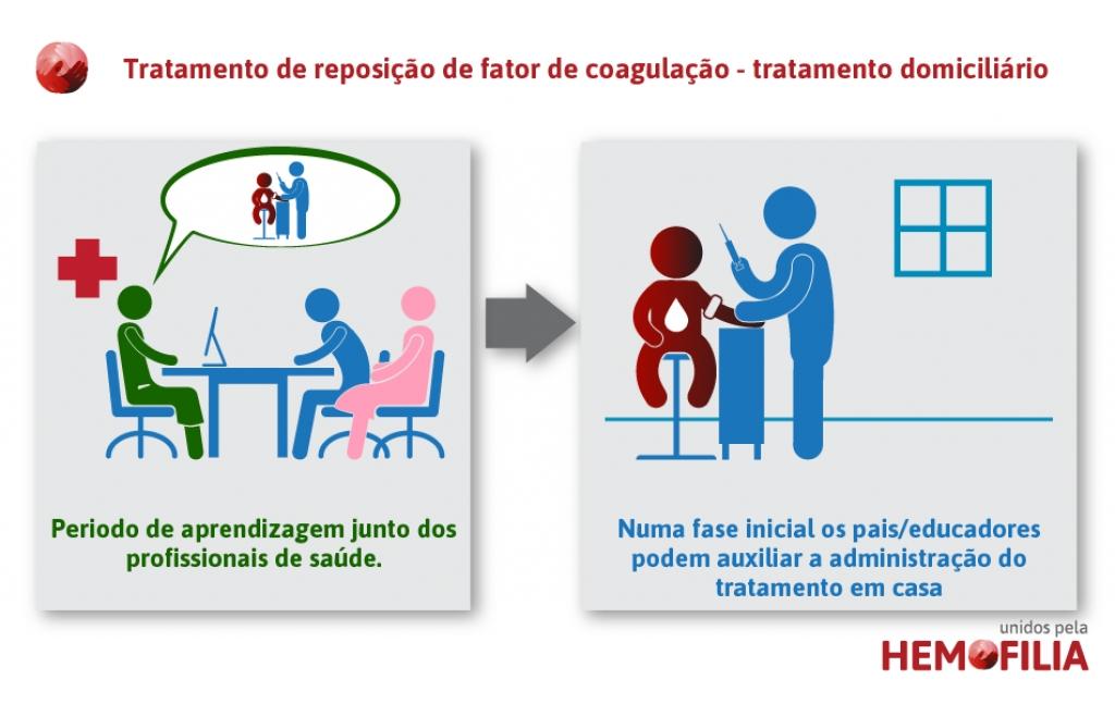 tratamentos-da-hemofilia